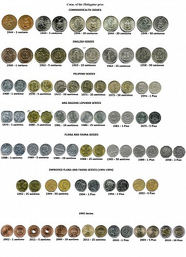 Coins of the Philippine peso - CIRCULATED